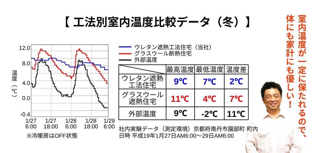 工法別室内温度比較データ(冬)