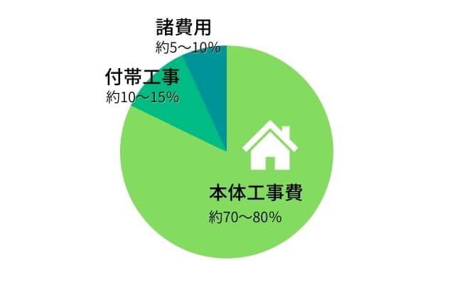 本体工事費70~80%付帯工事10~15%諸費用5~10%